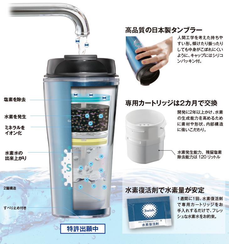 高品質の日本製タンブラー。専用カートリッジは2ヶ月で交換。水素復活剤で水素量が安定。